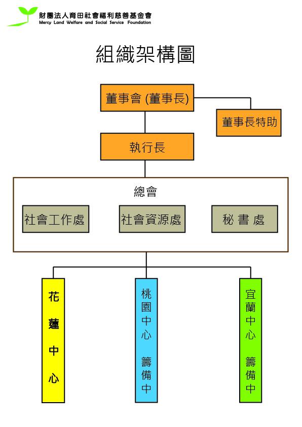 育田基金會-組織架構圖-01